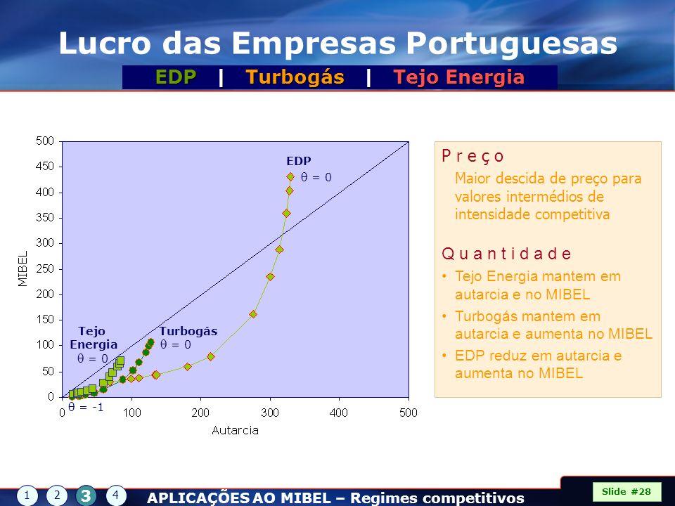 Lucro das Empresas Portuguesas Slide #28 12 3 4 APLICAÇÕES AO MIBEL – Regimes competitivos EDP | Turbogás | Tejo Energia EDP Turbogás Tejo Energia = 0