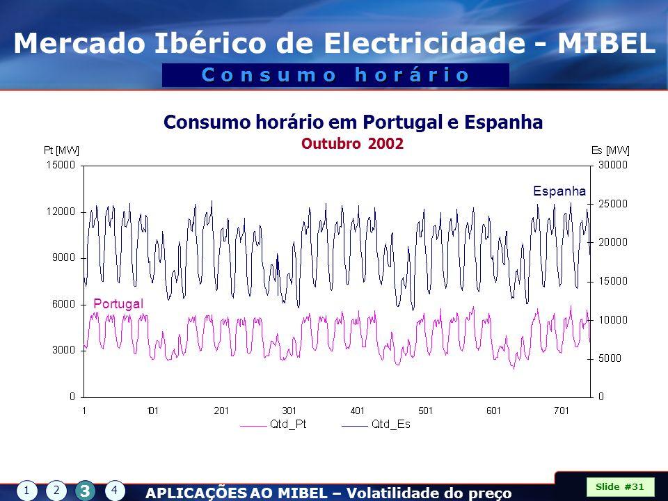 Mercado Ibérico de Electricidade - MIBEL Slide #31 C o n s u m o h o r á r i o Portugal Espanha Consumo horário em Portugal e Espanha Outubro 2002 APL