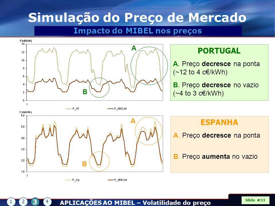 Simulação do Preço de Mercado Impacto do MIBEL nos preços ESPANHA A. Preço decresce na ponta B. Preço aumenta no vazio PORTUGAL A. Preço decresce na p