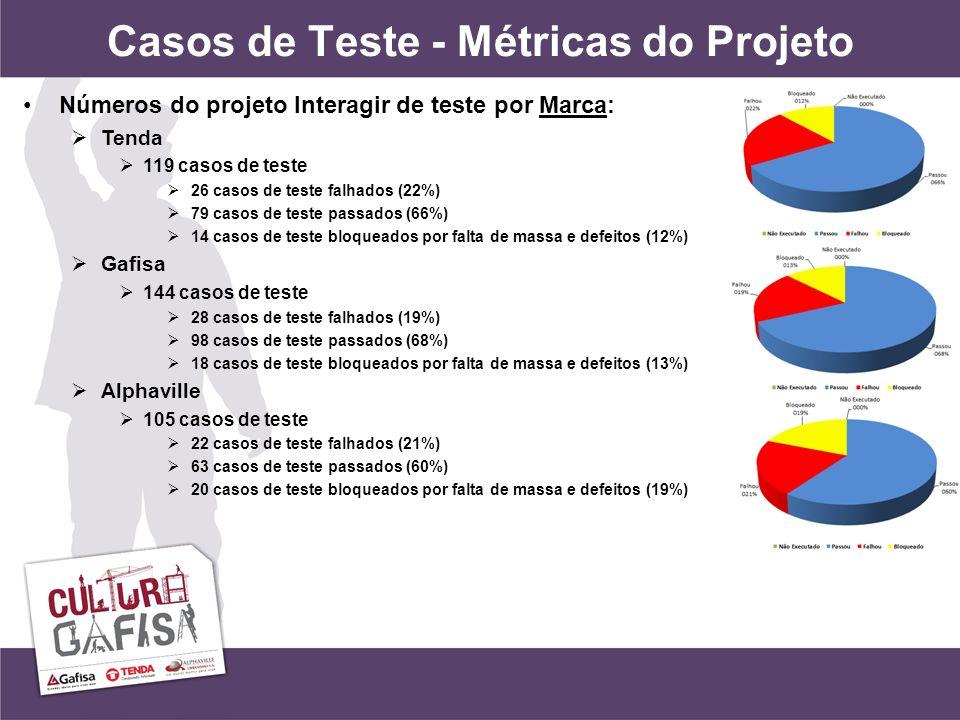Casos de Teste - Métricas do Projeto Números do projeto Interagir de teste por Marca: Tenda 119 casos de teste 26 casos de teste falhados (22%) 79 casos de teste passados (66%) 14 casos de teste bloqueados por falta de massa e defeitos (12%) Gafisa 144 casos de teste 28 casos de teste falhados (19%) 98 casos de teste passados (68%) 18 casos de teste bloqueados por falta de massa e defeitos (13%) Alphaville 105 casos de teste 22 casos de teste falhados (21%) 63 casos de teste passados (60%) 20 casos de teste bloqueados por falta de massa e defeitos (19%)