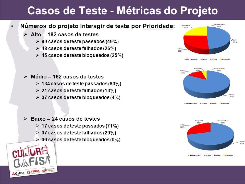 Casos de Teste - Métricas do Projeto Números do projeto Interagir de teste por Prioridade: Alto – 182 casos de testes 89 casos de teste passados (49%) 48 casos de teste falhados (26%) 45 casos de teste bloqueados (25%) Médio – 162 casos de testes 134 casos de teste passados (83%) 21 casos de teste falhados (13%) 07 casos de teste bloqueados (4%) Baixo – 24 casos de testes 17 casos de teste passados (71%) 07 casos de teste falhados (29%) 00 casos de teste bloqueados (0%)