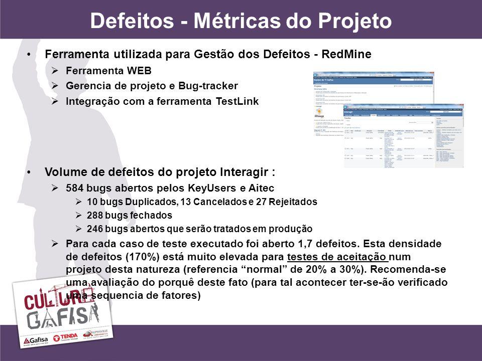 Defeitos - Métricas do Projeto Ferramenta utilizada para Gestão dos Defeitos - RedMine Ferramenta WEB Gerencia de projeto e Bug-tracker Integração com