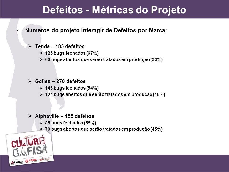 Defeitos - Métricas do Projeto Números do projeto Interagir de Defeitos por Marca: Tenda – 185 defeitos 125 bugs fechados (67%) 60 bugs abertos que serão tratados em produção (33%) Gafisa – 270 defeitos 146 bugs fechados (54%) 124 bugs abertos que serão tratados em produção (46%) Alphaville – 155 defeitos 85 bugs fechados (55%) 70 bugs abertos que serão tratados em produção (45%)