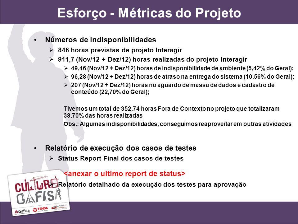 Esforço - Métricas do Projeto Números de Indisponibilidades 846 horas previstas de projeto Interagir 911,7 (Nov/12 + Dez/12) horas realizadas do projeto Interagir 49,46 (Nov/12 + Dez/12) horas de indisponibilidade de ambiente (5,42% do Geral); 96,28 (Nov/12 + Dez/12) horas de atraso na entrega do sistema (10,56% do Geral); 207 (Nov/12 + Dez/12) horas no aguardo de massa de dados e cadastro de conteúdo (22,70% do Geral); Tivemos um total de 352,74 horas Fora de Contexto no projeto que totalizaram 38,70% das horas realizadas Obs.: Algumas indisponibilidades, conseguimos reaproveitar em outras atividades Relatório de execução dos casos de testes Status Report Final dos casos de testes Relatório detalhado da execução dos testes para aprovação