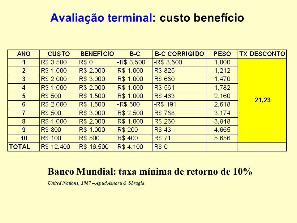Avaliação terminal: custo benefício Kee JE. Benefit-cost analysis. In: Wholey JS, Hatry HP, Newcomer KE. Handbook of practical program evaluation. San