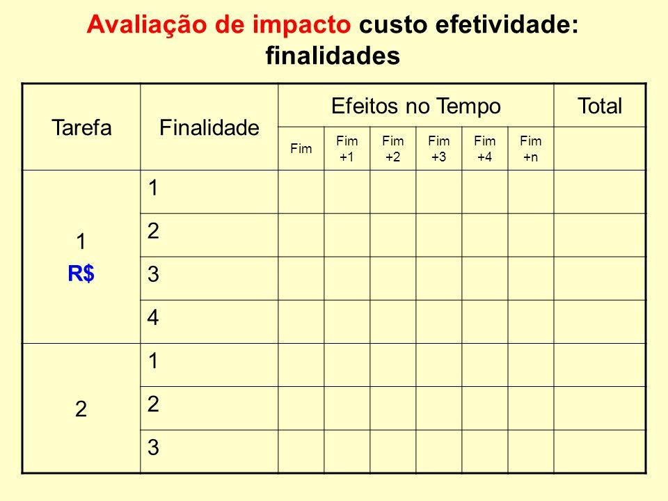 Avaliação de impacto custo efetividade: produtos TarefaAtividade TempoTotal 1 1 2 3 $112211$8 2 1 2 3