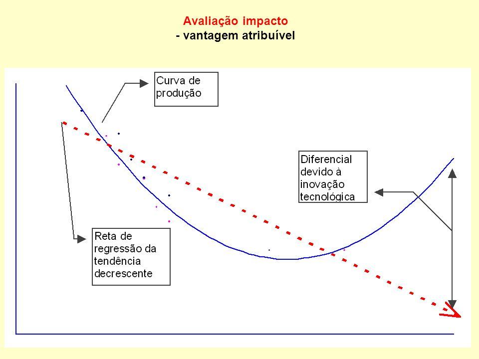 Avaliação de impacto custo efetividade: finalidades TarefaFinalidade Efeitos no TempoTotal Fim Fim +1 Fim +2 Fim +3 Fim +4 Fim +n 1 R$ 1 2 3 4 2 1 2 3