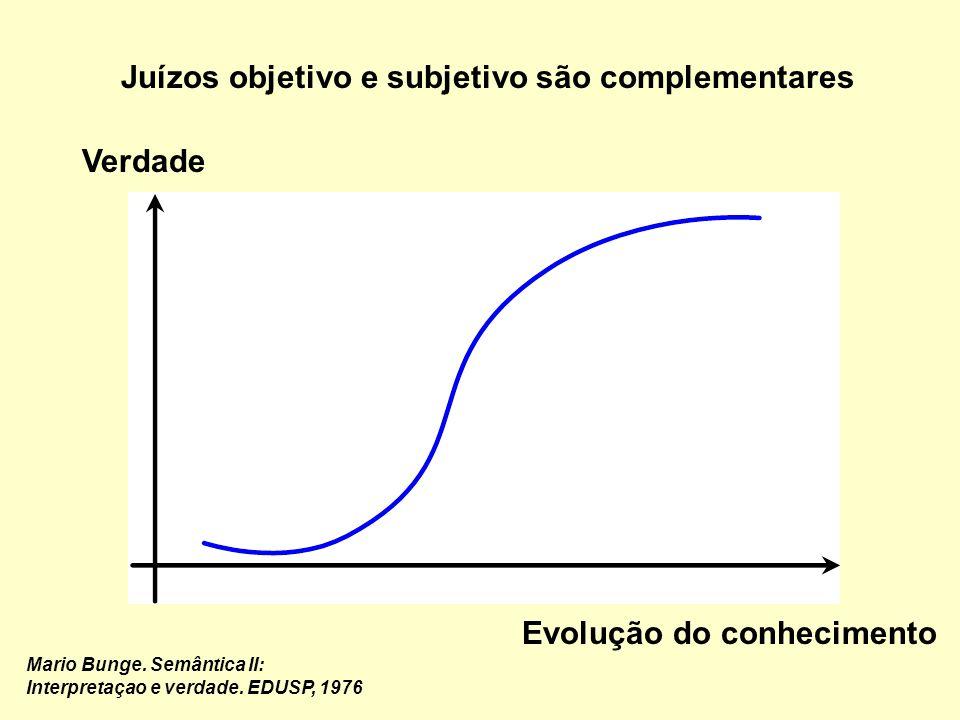 Princípio axiológico: juízo de valor Discricionário –Da autoridade Ético –Excelência reconhecida Teórico –Definição metodológica Subjetivo Objetivo