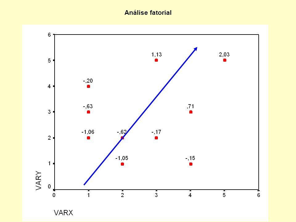 Identificação de padrões de relações entre medidas