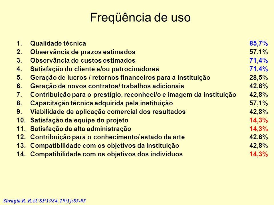Avaliação de desempenho de projetos em instituições de pesquisa Sbragia R. RAUSP 1984, 19(1):83-93 Revisão de 7 autores na literatura: 1.Qualidade téc