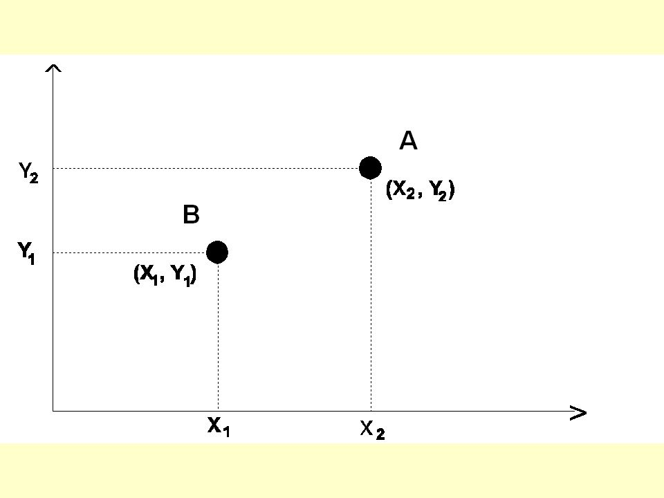 Identificação de padrões de comportamento de objetos