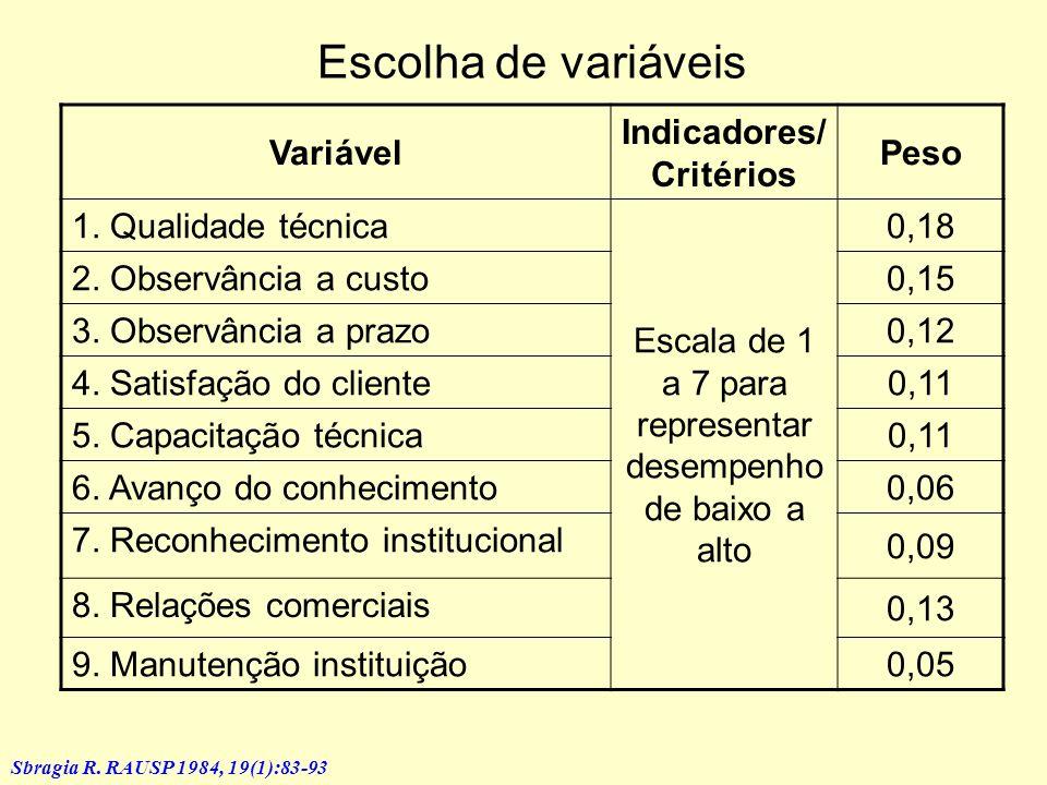 Reconhecimento de dimensões subjacentes 1.Qualidade técnica 2.Observância de prazos estimados 3.Observância de custos estimados 4.Satisfação do client