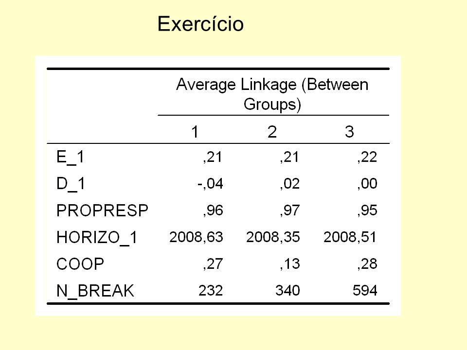 Exercício Dendrogram using Average Linkage (Between Groups) C A S E 0 5 10 15 20 25 Label Num +---------+---------+---------+---------+---------+ Aero