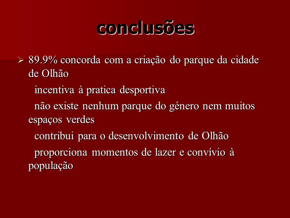 conclusões 89.9% concorda com a criação do parque da cidade de Olhão 89.9% concorda com a criação do parque da cidade de Olhão incentiva à pratica des