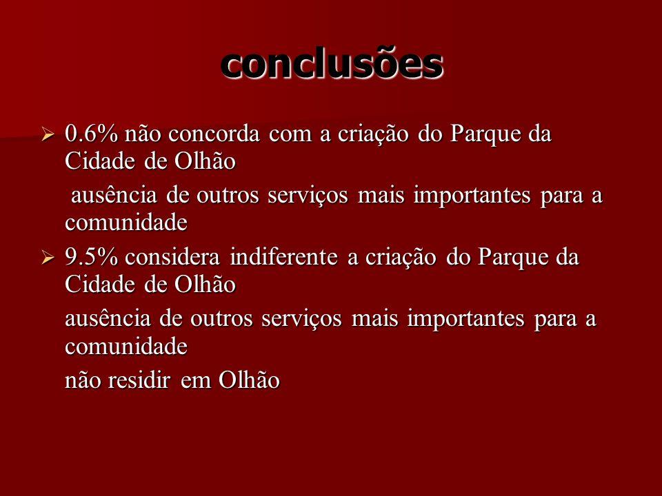 conclusões 0.6% não concorda com a criação do Parque da Cidade de Olhão 0.6% não concorda com a criação do Parque da Cidade de Olhão ausência de outro