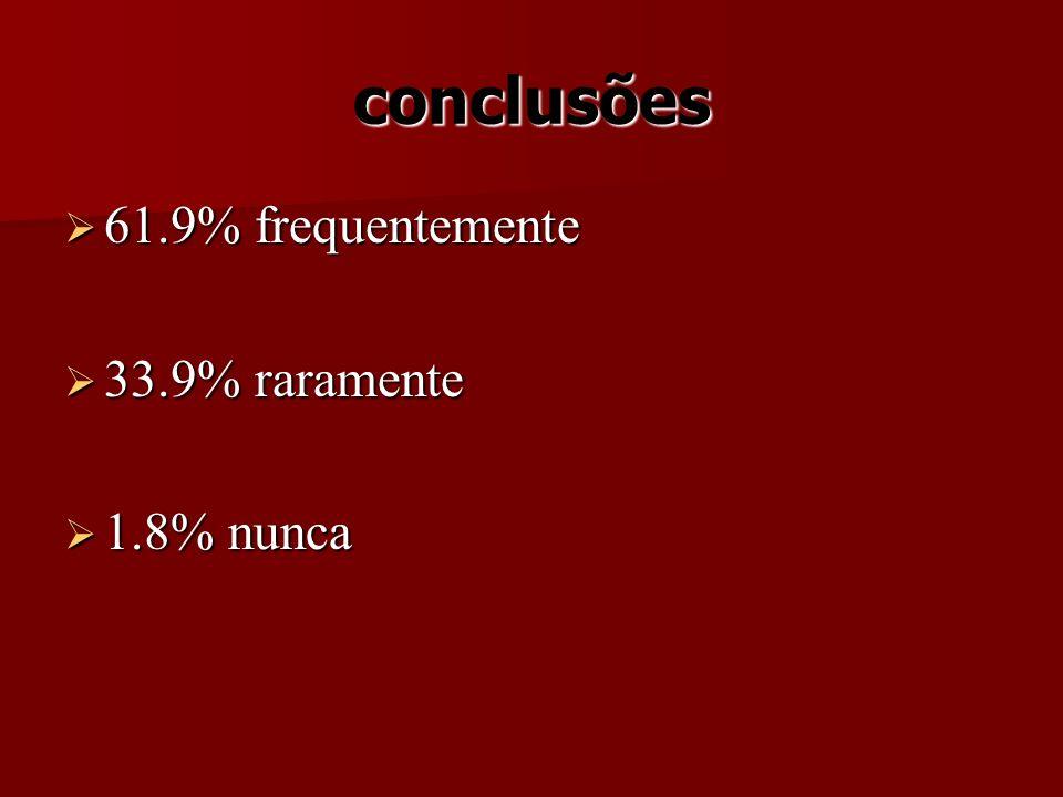 conclusões 61.9% frequentemente 61.9% frequentemente 33.9% raramente 33.9% raramente 1.8% nunca 1.8% nunca