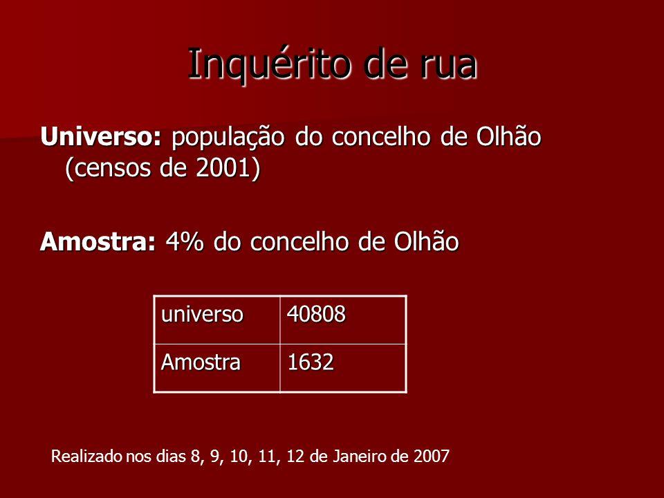 Inquérito de rua Universo: população do concelho de Olhão (censos de 2001) Amostra: 4% do concelho de Olhão universo40808 Amostra1632 Realizado nos di