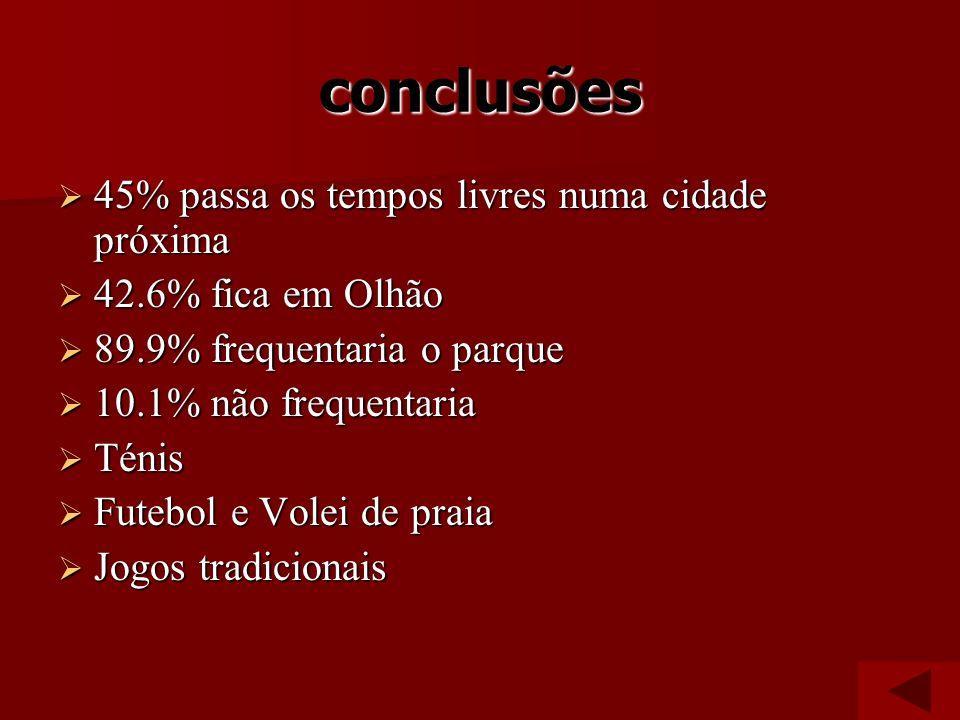 conclusões 45% passa os tempos livres numa cidade próxima 45% passa os tempos livres numa cidade próxima 42.6% fica em Olhão 42.6% fica em Olhão 89.9%
