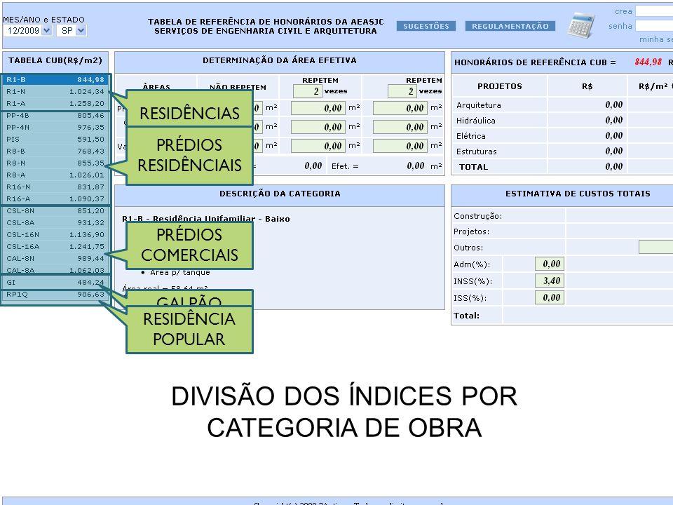 RESIDÊNCIAS PRÉDIOS RESIDÊNCIAIS PRÉDIOS COMERCIAIS GALPÃO INDUSTRIAL RESIDÊNCIA POPULAR DIVISÃO DOS ÍNDICES POR CATEGORIA DE OBRA