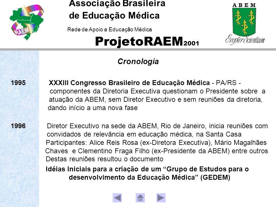 Associação Brasileira de Educação Médica Rede de Apoio a Educação Médica ProjetoRAEM 2001 Cronologia 1995 XXXIII Congresso Brasileiro de Educação Médi