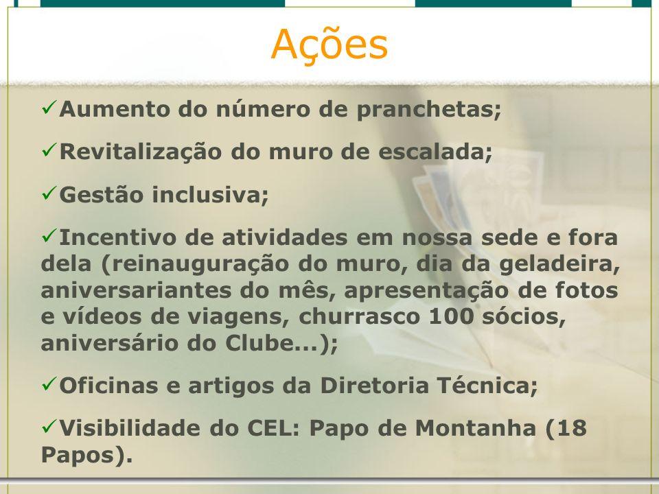 Ações Aumento do número de pranchetas; Revitalização do muro de escalada; Gestão inclusiva; Incentivo de atividades em nossa sede e fora dela (reinaug