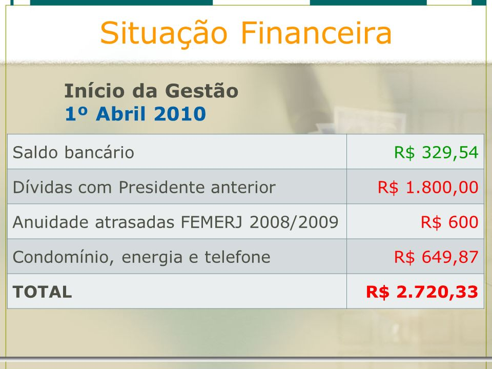 Situação Financeira Saldo bancárioR$ 329,54 Dívidas com Presidente anteriorR$ 1.800,00 Anuidade atrasadas FEMERJ 2008/2009R$ 600 Condomínio, energia e