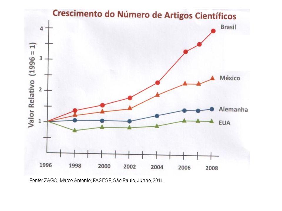 Crescimento relativo da produção científica no Brasil e no mundo Fonte: Base de dados NSI, editada pela Thomson Reuters Scientific INC, 2009; dados secundários da CAPES.