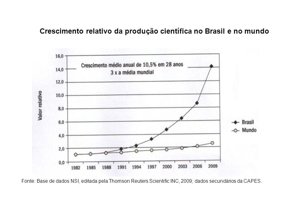 Áreas de Maior Produção Científica 2000-2009 Fonte: ZAGO, Marco Antonio, FASESP, São Paulo, Junho, 2011.
