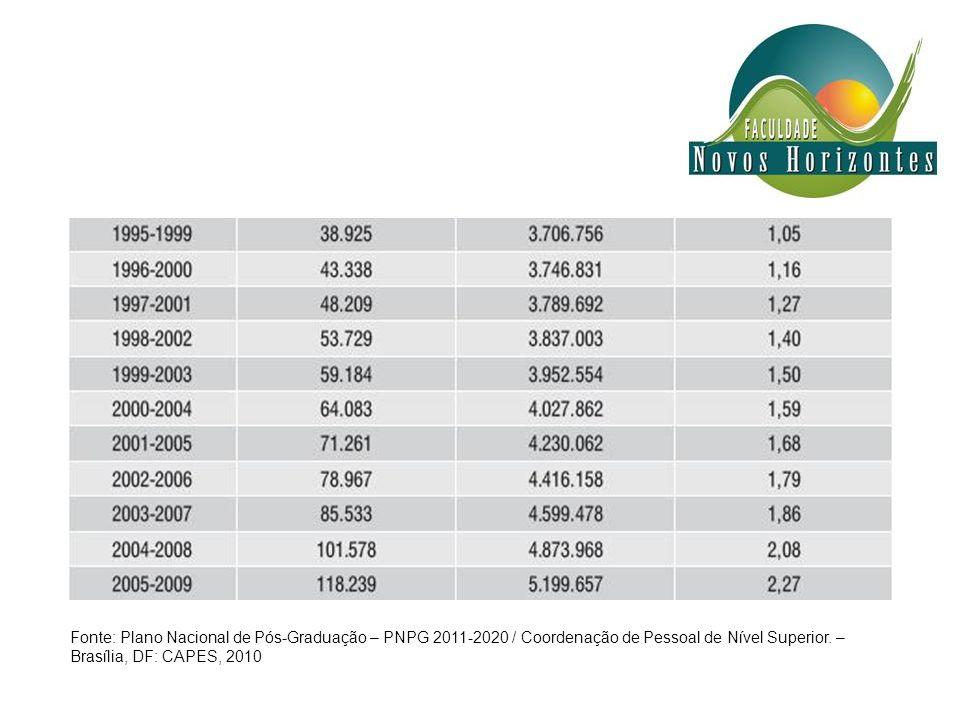 Produção Científica: 22 Áreas - Brasil X Mundo 2005 - 2009
