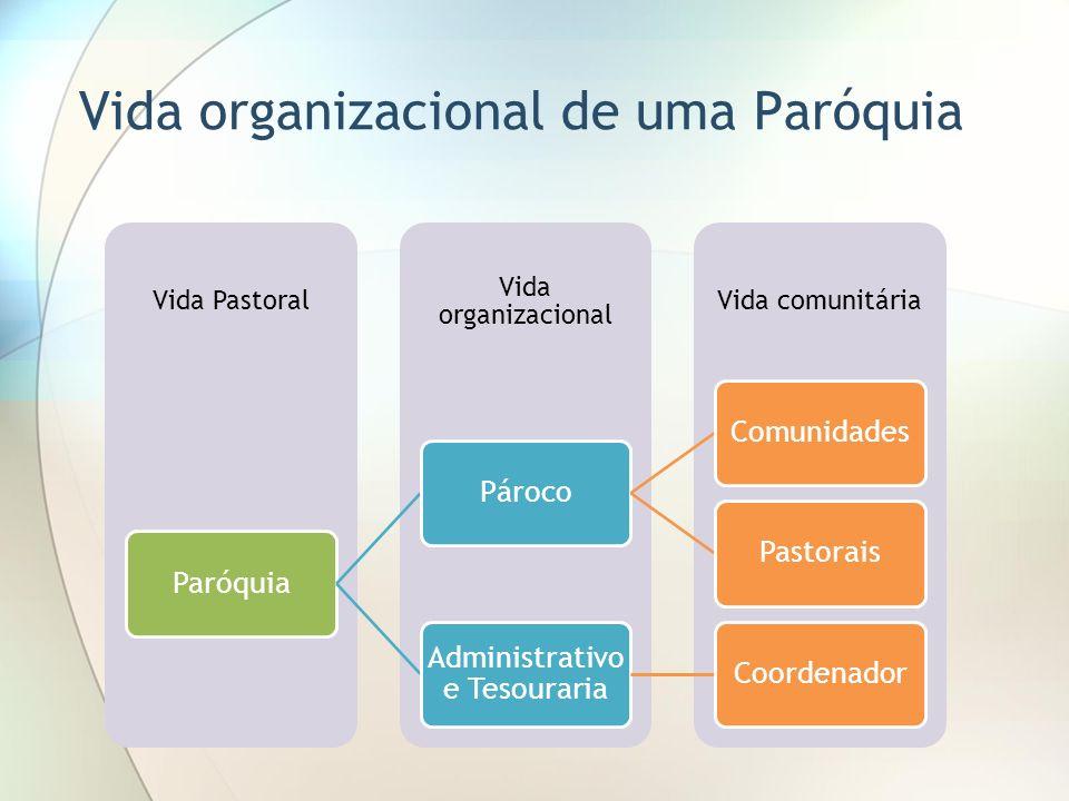 Vida organizacional de uma Paróquia Vida comunitária Vida organizacional Vida Pastoral ParóquiaPárocoComunidadesPastorais Administrativo e Tesouraria