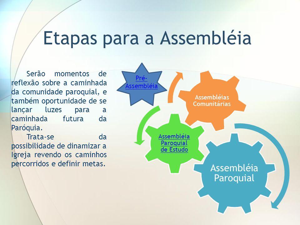 Etapas para a Assembléia Assembléia Paroquial Assembléia Paroquial de Estudo Assembléias Comunitárias Serão momentos de reflexão sobre a caminhada da