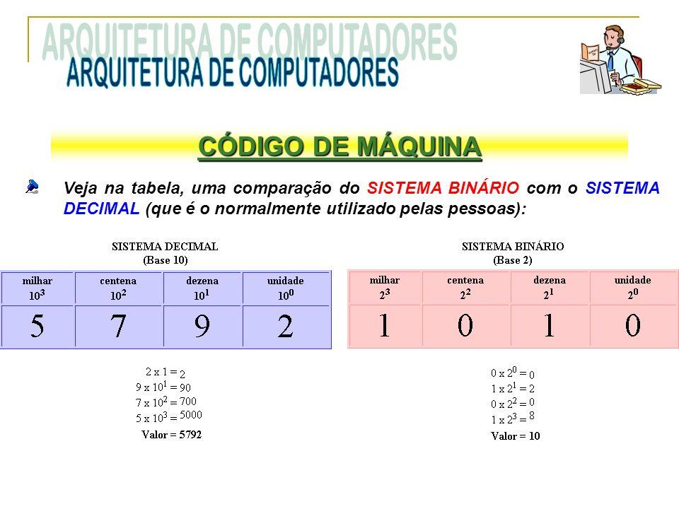 CÓDIGO DE MÁQUINA Veja na tabela, uma comparação do SISTEMA BINÁRIO com o SISTEMA DECIMAL (que é o normalmente utilizado pelas pessoas):