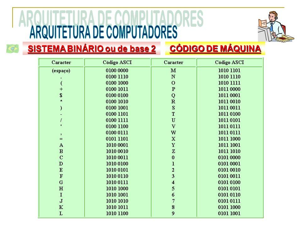 CÓDIGO DE MÁQUINA SISTEMA BINÁRIO ou de base 2