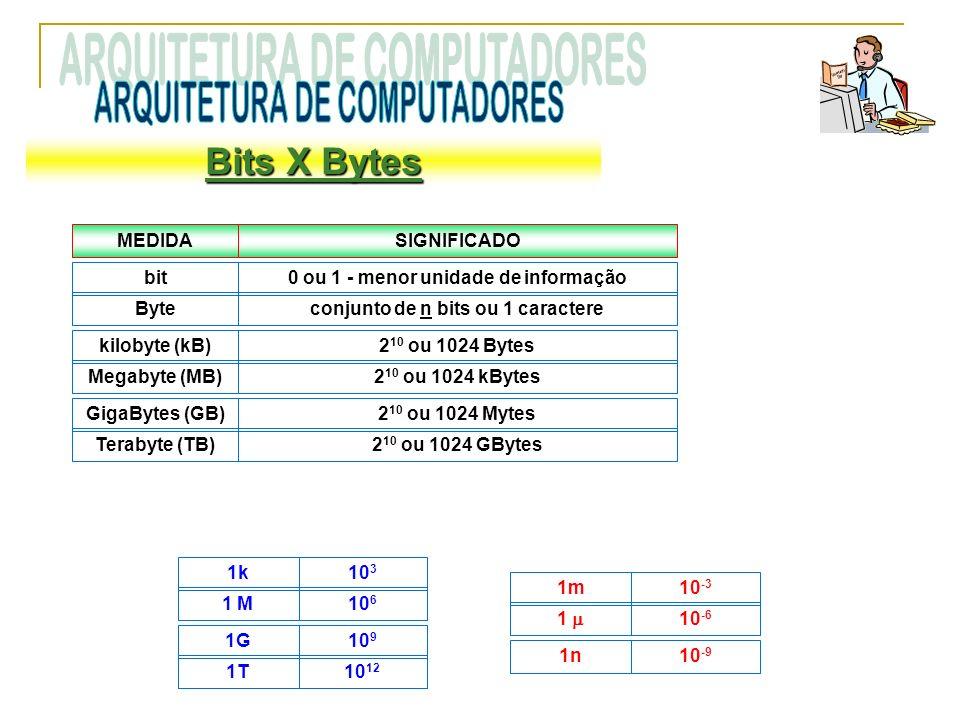 Bits X Bytes MEDIDASIGNIFICADO bit0 ou 1 - menor unidade de informação Byteconjunto de n bits ou 1 caractere kilobyte (kB)2 10 ou 1024 Bytes Megabyte