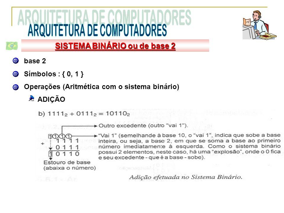 base 2 Símbolos : { 0, 1 } Operações (Aritmética com o sistema binário) ADIÇÃO SISTEMA BINÁRIO ou de base 2 b)