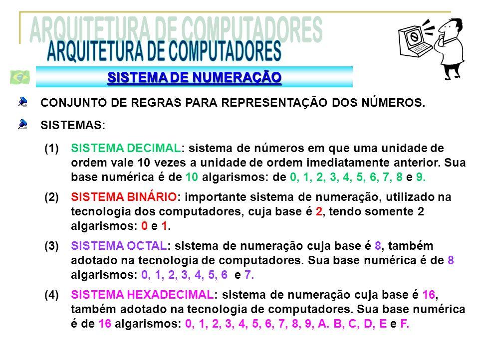 SISTEMA DE NUMERAÇÃO CONJUNTO DE REGRAS PARA REPRESENTAÇÃO DOS NÚMEROS. SISTEMAS: SISTEMA DECIMAL: sistema de números em que uma unidade de ordem vale