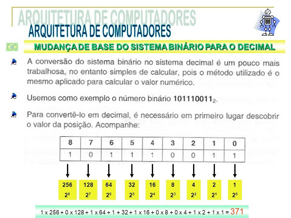 MUDANÇA DE BASE DO SISTEMA BINÁRIO PARA O DECIMAL 120120 221221 4224222 823823 16 2 4 32 2 5 64 2 6 128 2 7 256 2 8 1 x 256 + 0 x 128 + 1 x 64 + 1 + 3
