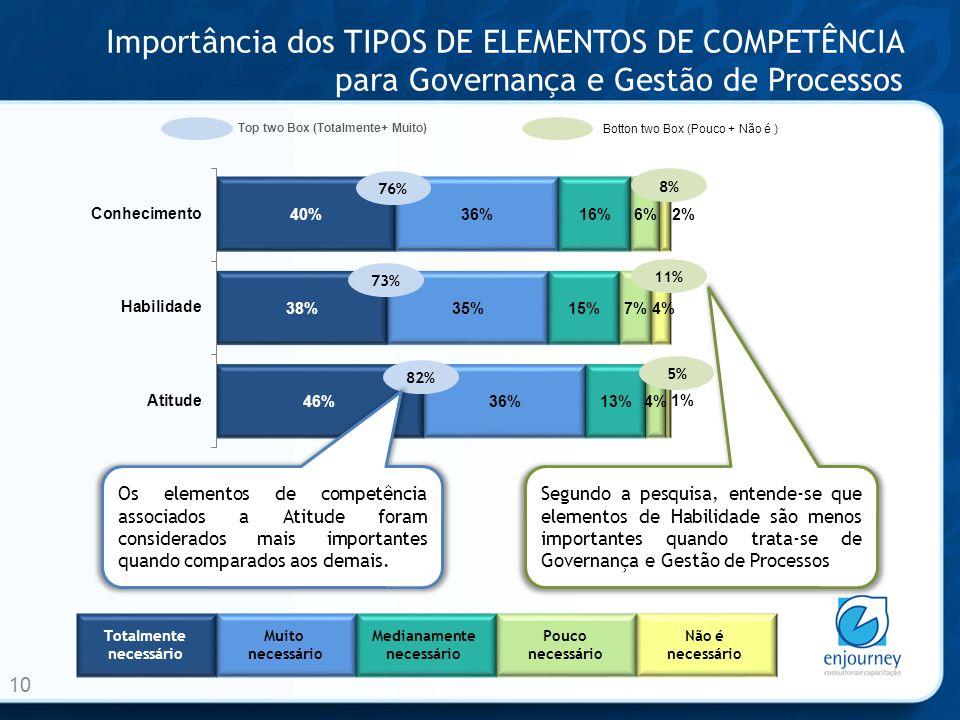 Importância dos TIPOS DE ELEMENTOS DE COMPETÊNCIA para Governança e Gestão de Processos 10 Top two Box (Totalmente+ Muito) 76% Botton two Box (Pouco +