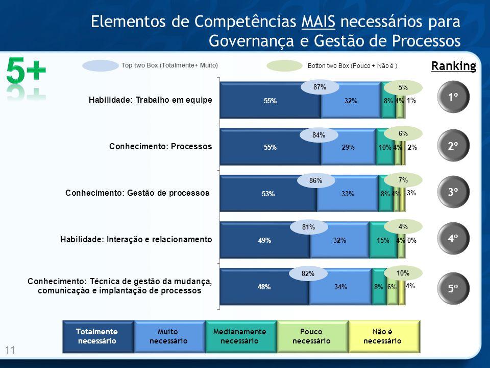Elementos de Competências MAIS necessários para Governança e Gestão de Processos 11 1º 2º 3º 4º 5º Ranking 86% 81% 82% 87% 84% Totalmente necessário M