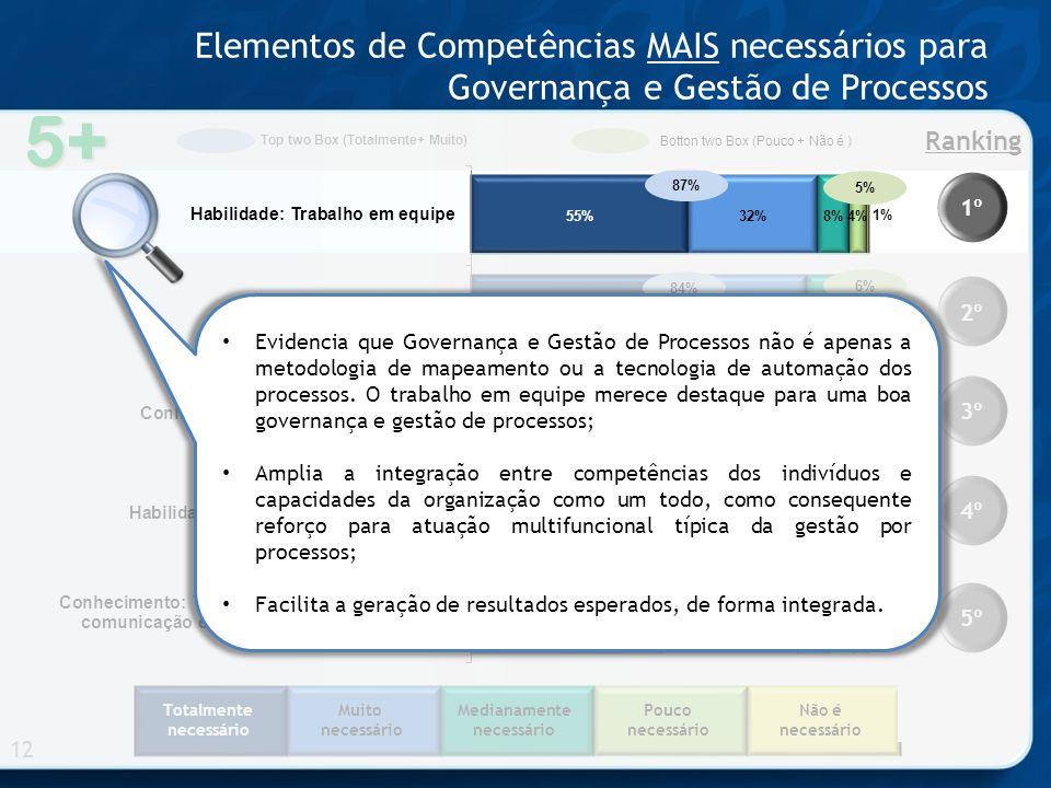 Totalmente necessário Muito necessário Medianamente necessário Pouco necessário Não é necessário 5+ Elementos de Competências MAIS necessários para Governança e Gestão de Processos 12 1º 2º 3º 4º 5º Ranking 86% 81% 82% 87% 84% Top two Box (Totalmente+ Muito) Botton two Box (Pouco + Não é ) 5% 6% 7% 4% 10% Evidencia que Governança e Gestão de Processos não é apenas a metodologia de mapeamento ou a tecnologia de automação dos processos.