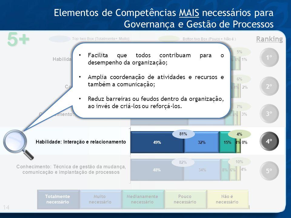 Totalmente necessário Muito necessário Medianamente necessário Pouco necessário Não é necessário 5+ Elementos de Competências MAIS necessários para Go