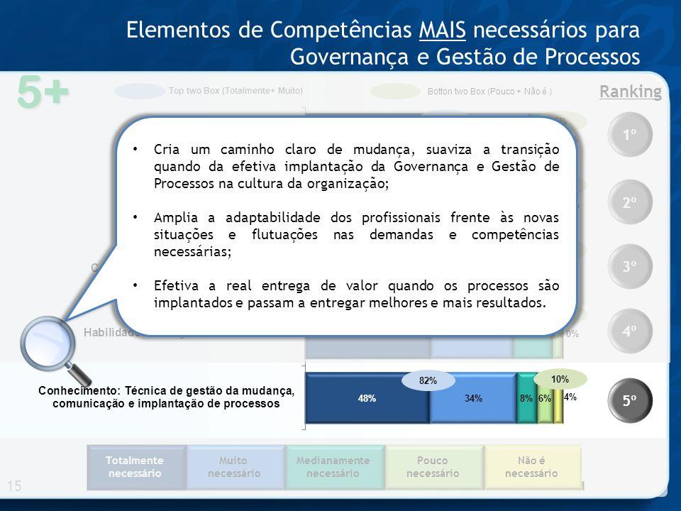 Totalmente necessário Muito necessário Medianamente necessário Pouco necessário Não é necessário 5+ Elementos de Competências MAIS necessários para Governança e Gestão de Processos 15 1º 2º 3º 4º 5º Ranking 86% 81% 82% 87% 84% Top two Box (Totalmente+ Muito) Botton two Box (Pouco + Não é ) 5% 6% 7% 4% 10% Cria um caminho claro de mudança, suaviza a transição quando da efetiva implantação da Governança e Gestão de Processos na cultura da organização; Amplia a adaptabilidade dos profissionais frente às novas situações e flutuações nas demandas e competências necessárias; Efetiva a real entrega de valor quando os processos são implantados e passam a entregar melhores e mais resultados.