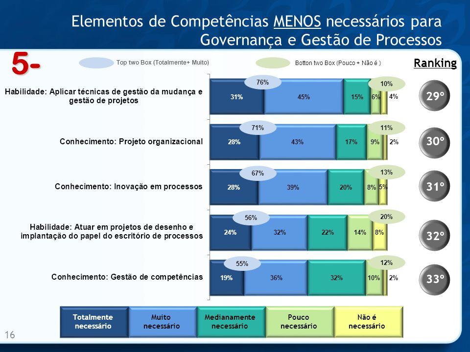 Elementos de Competências MENOS necessários para Governança e Gestão de Processos 16 33º 32º 31º 30º 29º Ranking 76% 71% 67% 56% 55% 5- Totalmente nec