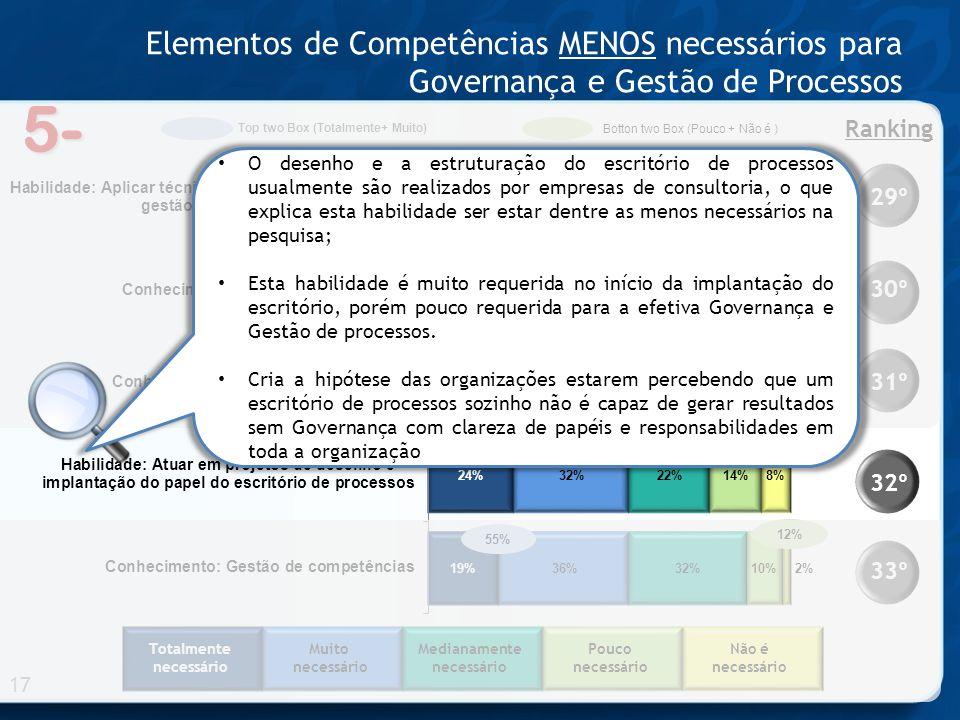 5- Elementos de Competências MENOS necessários para Governança e Gestão de Processos 17 33º 32º 31º 30º 29º Ranking 76% 71% 67% 56% 55% Totalmente nec
