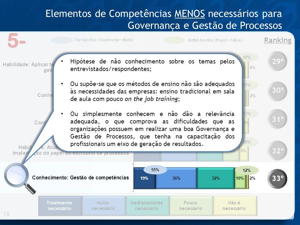 5- Elementos de Competências MENOS necessários para Governança e Gestão de Processos 18 33º 32º 31º 30º 29º Ranking 76% 71% 67% 56% 55% Totalmente nec