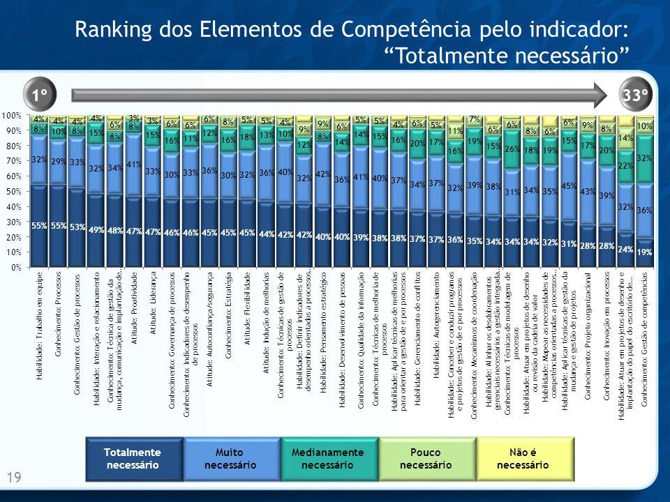 Ranking dos Elementos de Competência pelo indicador:Totalmente necessário 19 1º33º Totalmente necessário Muito necessário Medianamente necessário Pouc