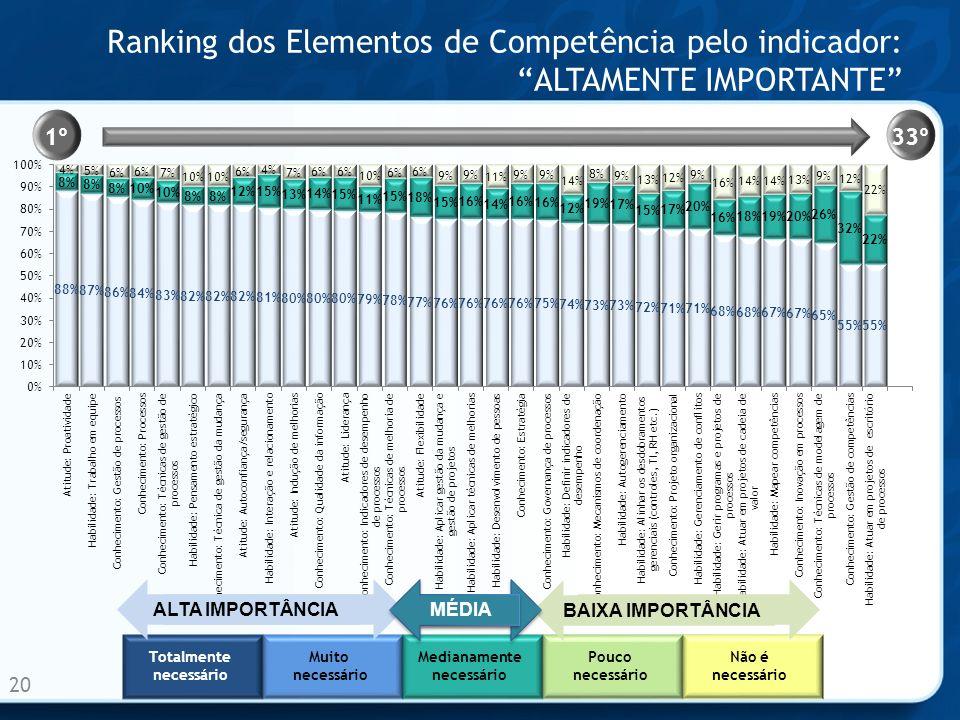 Ranking dos Elementos de Competência pelo indicador:ALTAMENTE IMPORTANTE 20 1º33º Totalmente necessário Muito necessário Medianamente necessário Pouco necessário Não é necessário ALTA IMPORTÂNCIA BAIXA IMPORTÂNCIA MÉDIA