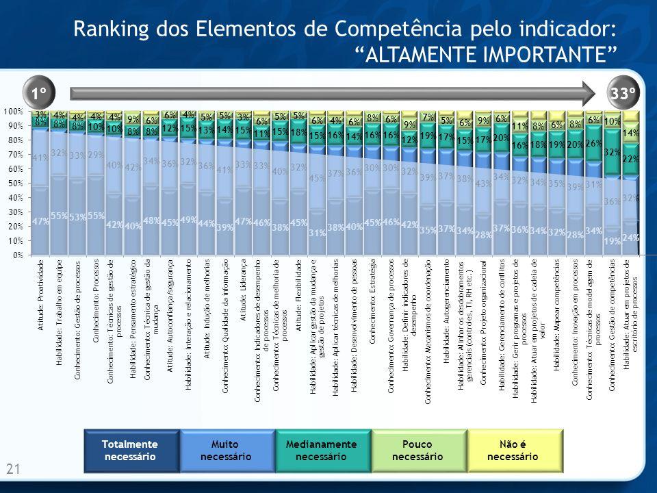 Ranking dos Elementos de Competência pelo indicador:ALTAMENTE IMPORTANTE 21 1º33º Totalmente necessário Muito necessário Medianamente necessário Pouco necessário Não é necessário