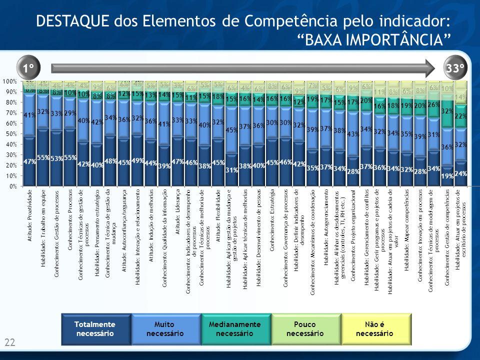 DESTAQUE dos Elementos de Competência pelo indicador:BAXA IMPORTÂNCIA 22 1º33º Totalmente necessário Muito necessário Medianamente necessário Pouco necessário Não é necessário