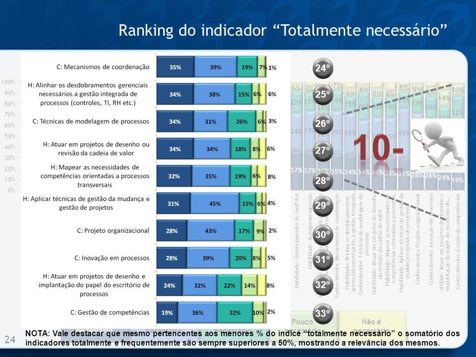 Totalmente necessário Muito necessário Medianamente necessário Pouco necessário Não é necessário Ranking do indicador Totalmente necessário 24 NOTA: V